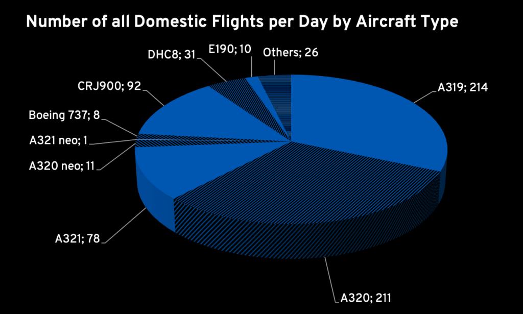 Germany's Domestic Flights per Day per Aircraft Type